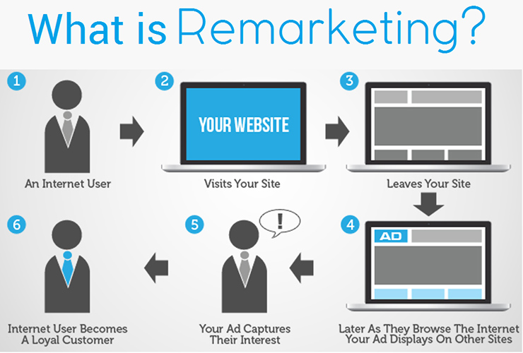 remarketing graphic